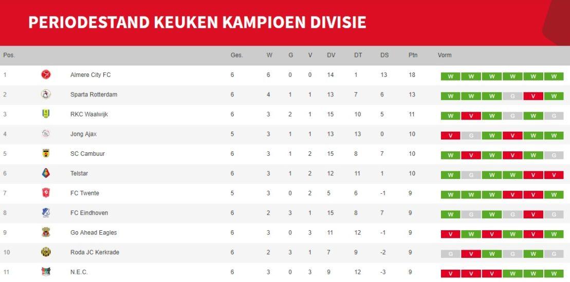 Hoe Zit Het Nou Met De Periode Titel Almere City Fans